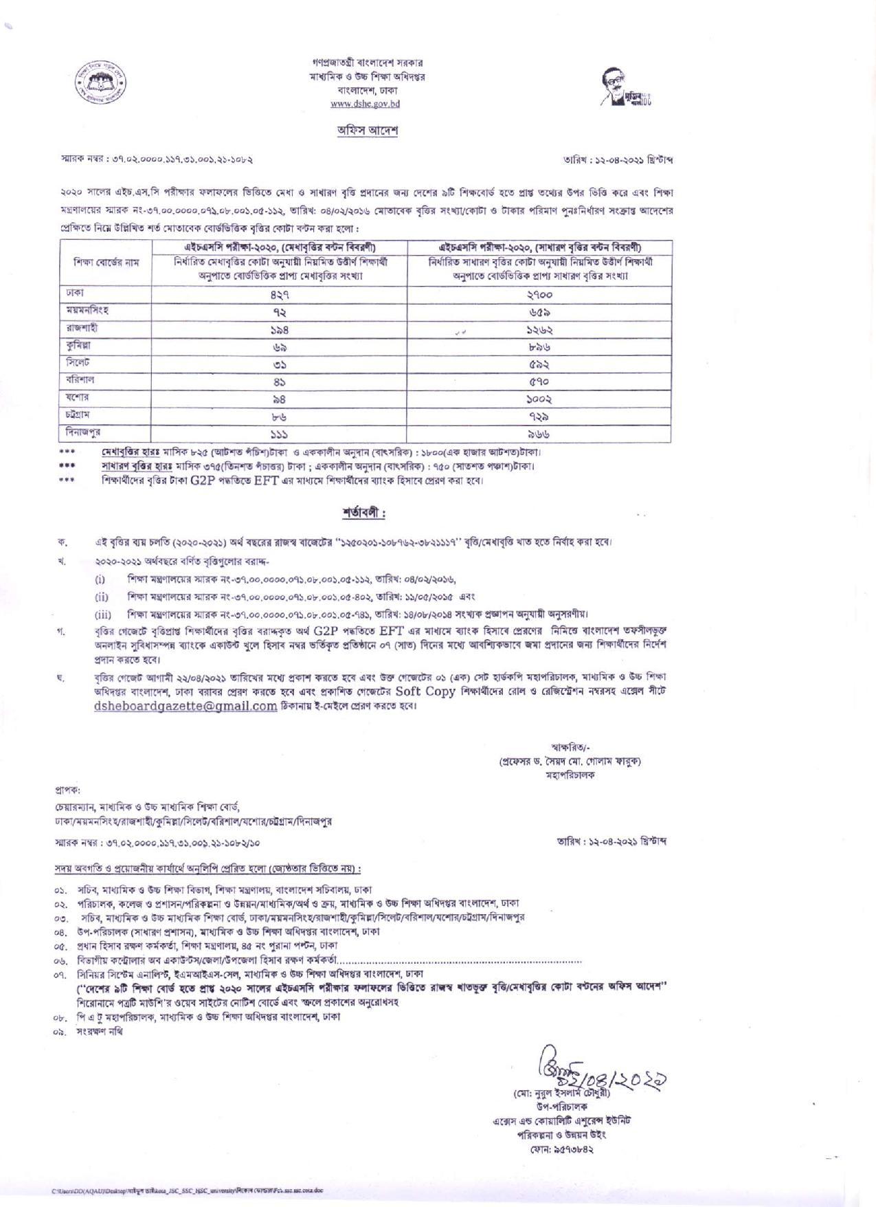 HSC Scholarship Result 2021 PDF - Download All Board Britti Result